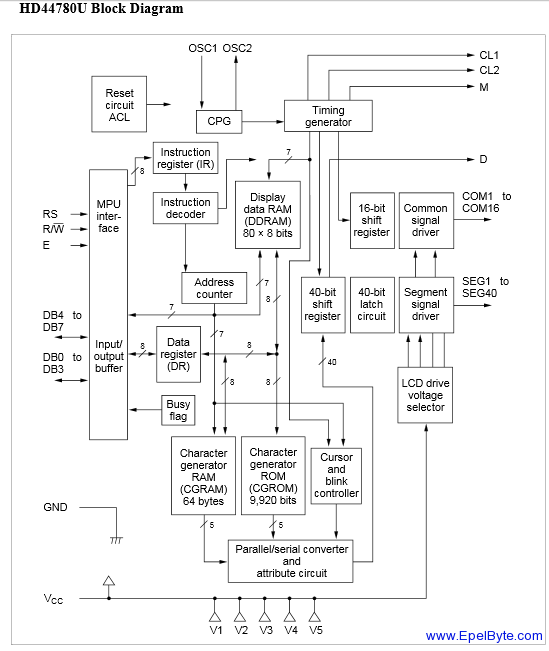 HD44780U Block Diagram