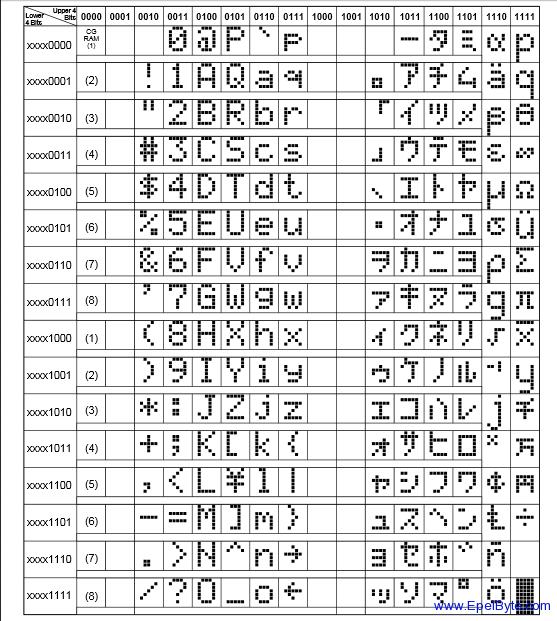 HD44780U caracteres