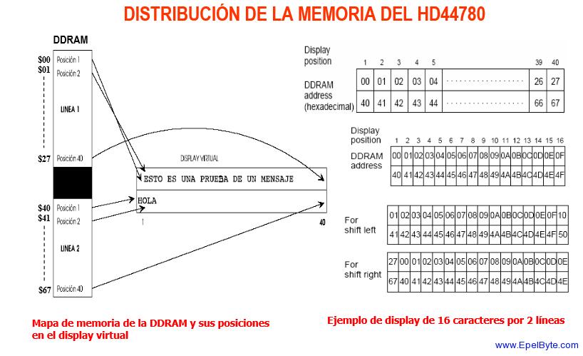 HD44780U distribucion memoria