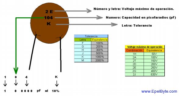 Listado De Capacitores Cer 225 Micos Comerciales Y